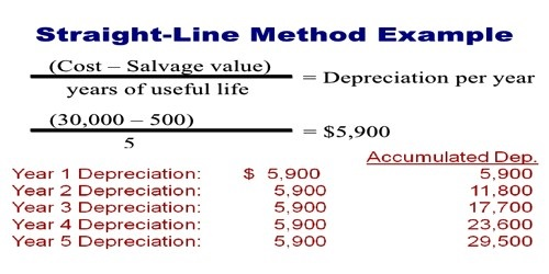 straight line method for depreciation - Minimfagency - three methods of depreciation