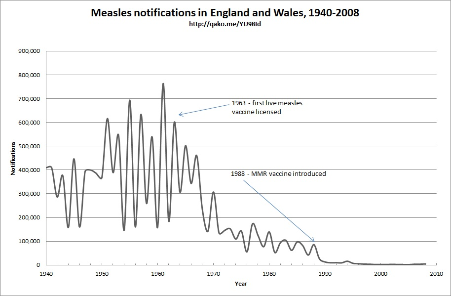 Homeopaths Embrace Vaccination Against Measles \u2013 Or Do They? \u2013 The