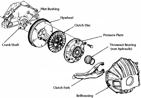 Manual Transmission Diagram Gears Manual Transmission