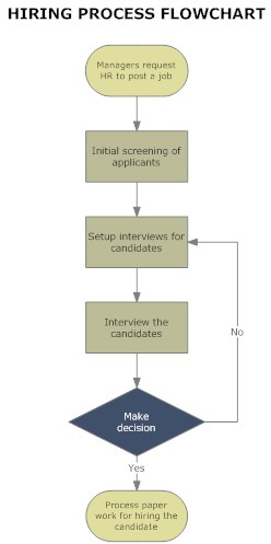 Making the Most of Your Upcoming Interview