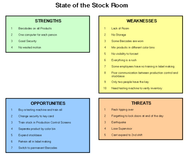 SWOT Model steps and flow