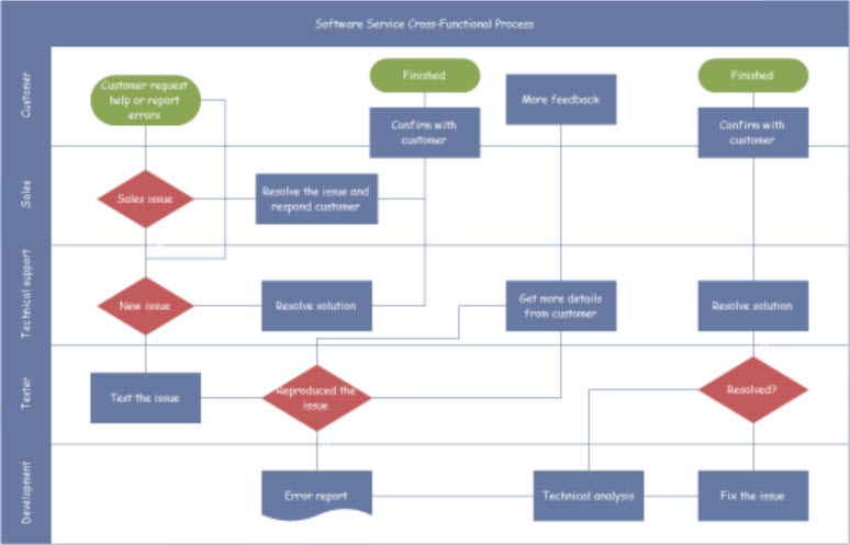 Selecting a Flowchart Program - flowchart template