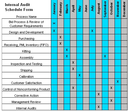 Internal Audit Schedule - audit template sample