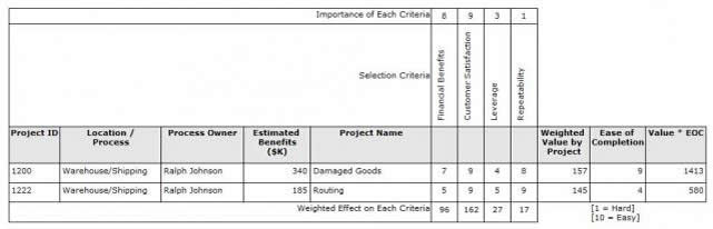 Selecting the Right Quality Improvement Project Quality Digest - project prioritization template