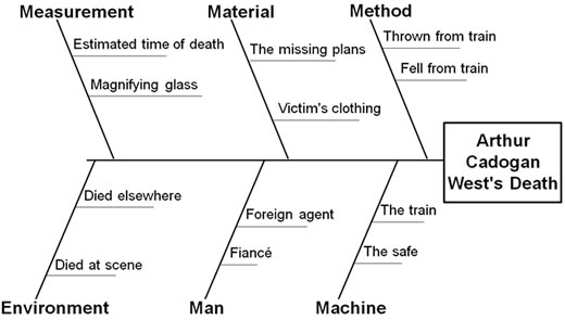 Sherlock Holmes and Root Cause Analysis Quality Digest - root cause analysis sample