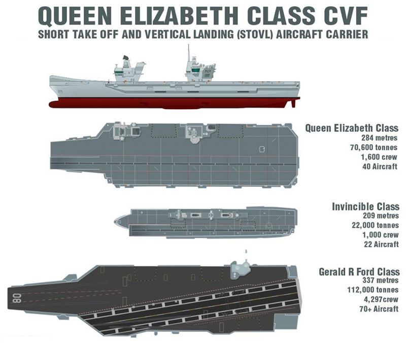 UK-aircraft-carriers-size-comparisonjpg 800×676 pixels Warships - vehicle order form