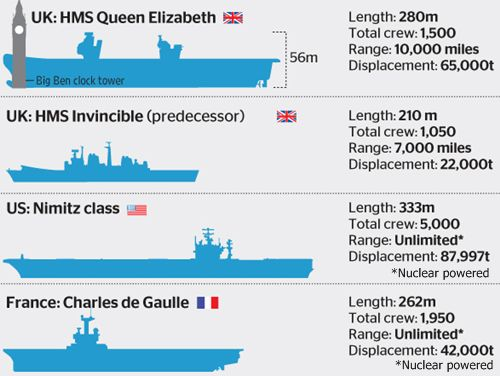 UK-aircraft-carriers-QE-class-comparisonjpg (500×376) Aircraft - Contract Examples Between Two Parties
