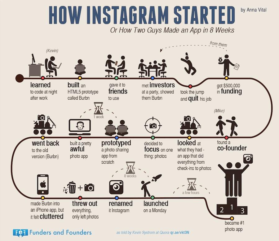 Cómo 2 jóvenes crearon Instagram en 8 semanas