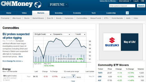 5 Websites to Check Commodity and Futures Quotes in Real Time - Quertime