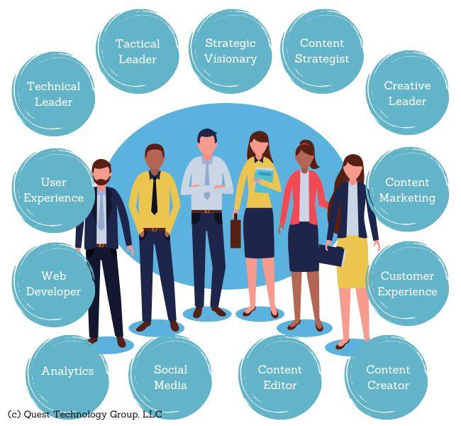 Content Marketing Team Roles
