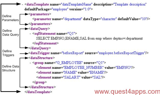 XML Publisher Report from XML Data Template - quest4apps