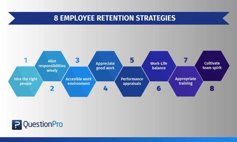 8 Employee Retention Strategies that Prevent Attrition QuestionPro