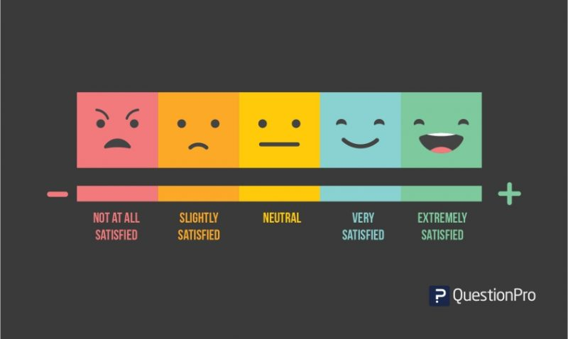 Top 10 Likert Scale Examples for your next survey! QuestionPro - Likert Scale Template