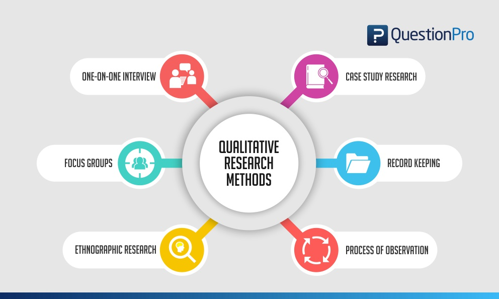 Qualitative Research Definition, Types, Methods and Examples