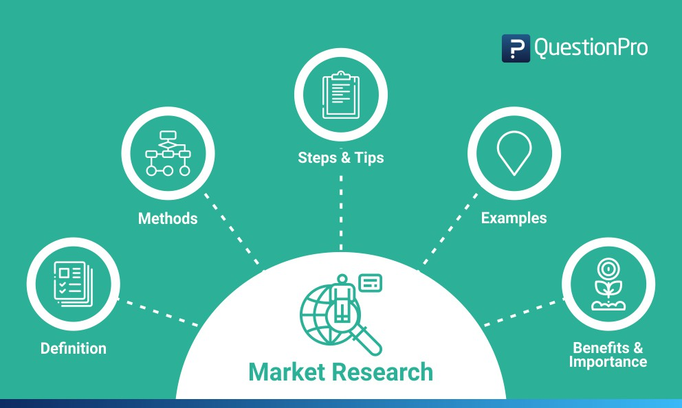 Market Research Definition, Methods, Types and Examples QuestionPro