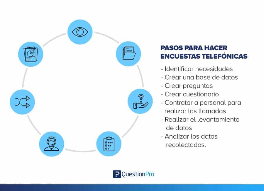 formato para llamadas telefonicas  call