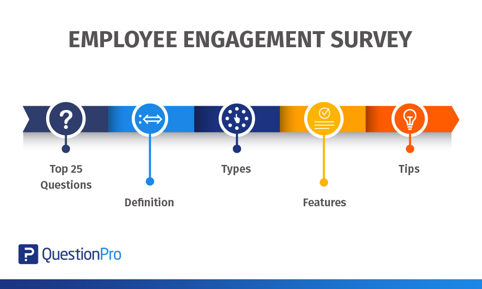 Employee Engagement Survey Top 25 Questions, Definition, Types