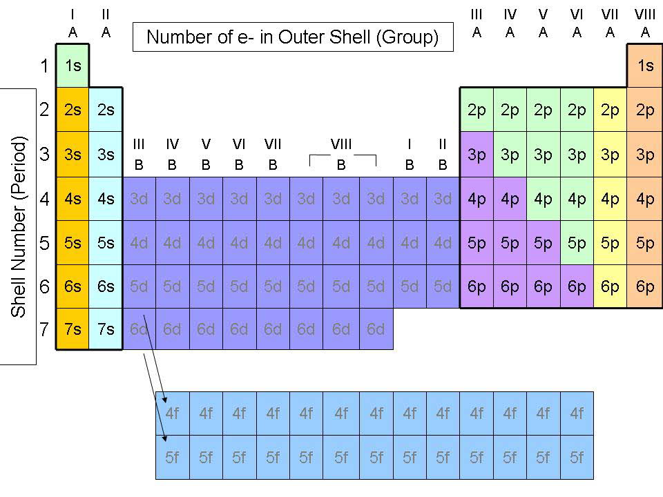 Quia - Chap 6 - The Periodic Table - new periodic table of elements group 1a