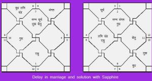 Marriage delay solution - The Yellow Sapphire