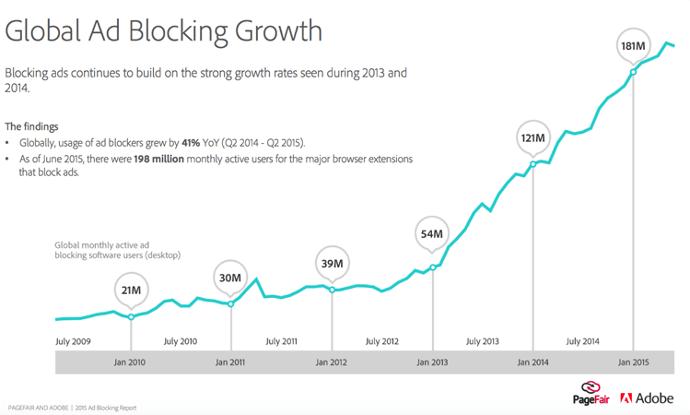 adblock growth Pagefair.pngt1496940266574width690height415nameadblock growth Pagefair