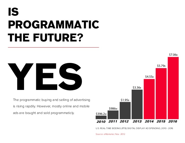 programmatic advertising for dummies 16 638.jpgcb1411484271