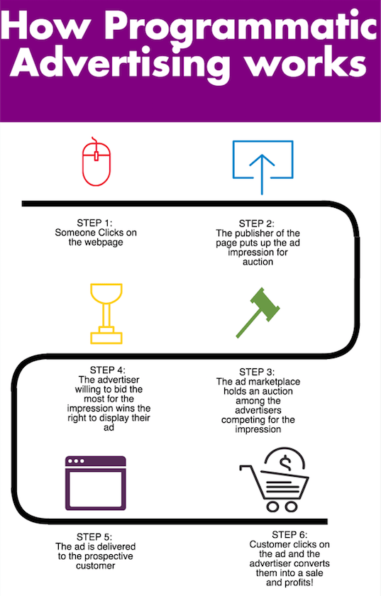 programmatic advertising infographic