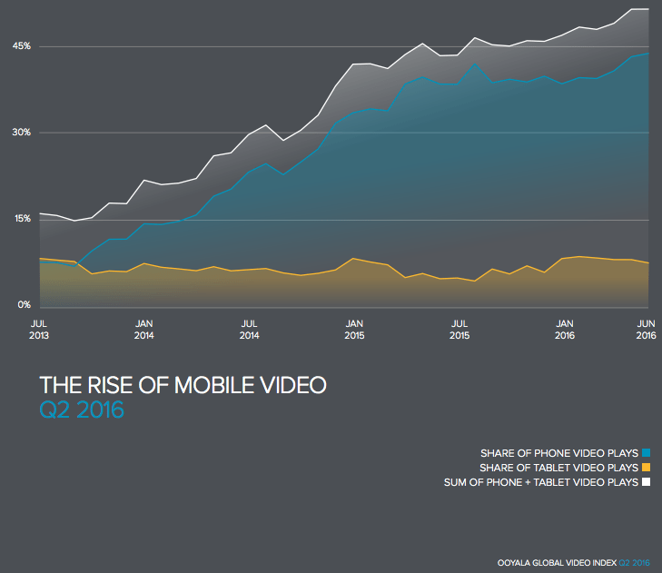 rise of mobile video graph