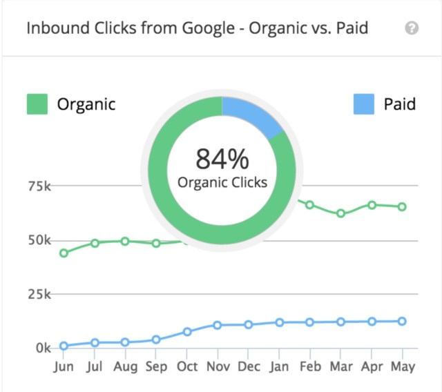 The Definitive Strategy For Driving Organic Traffic Without Ranking In Googles Top 10 png 1 217 1 096 pixels