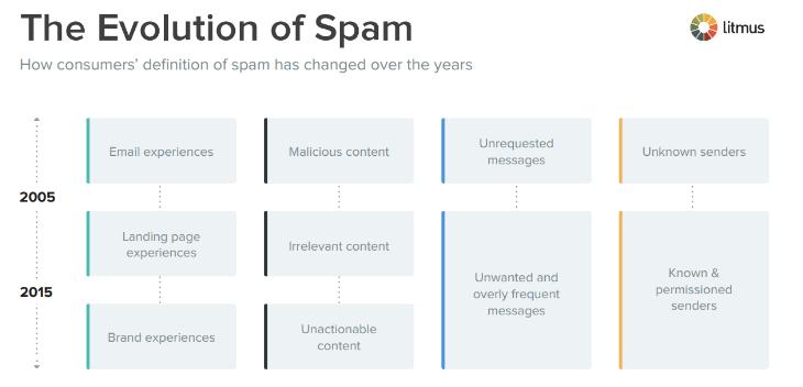 define spam