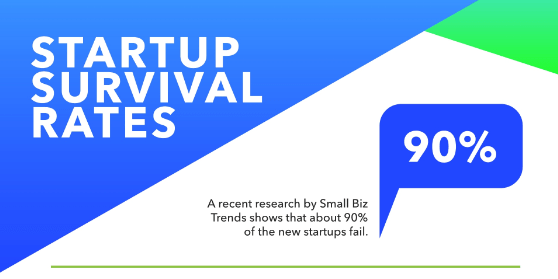 startup survival rates