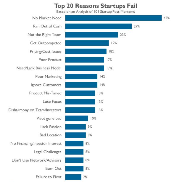 why startups fail 1
