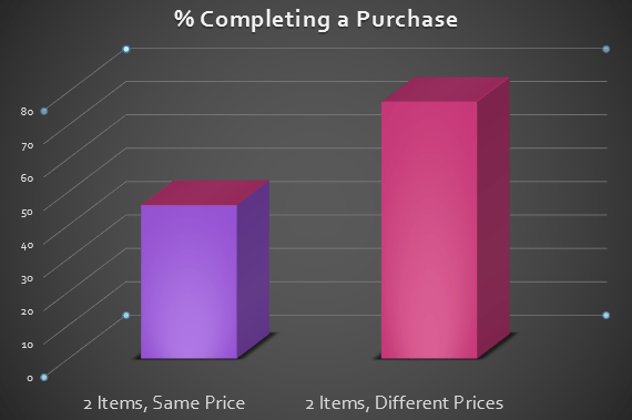 percent completing purchase