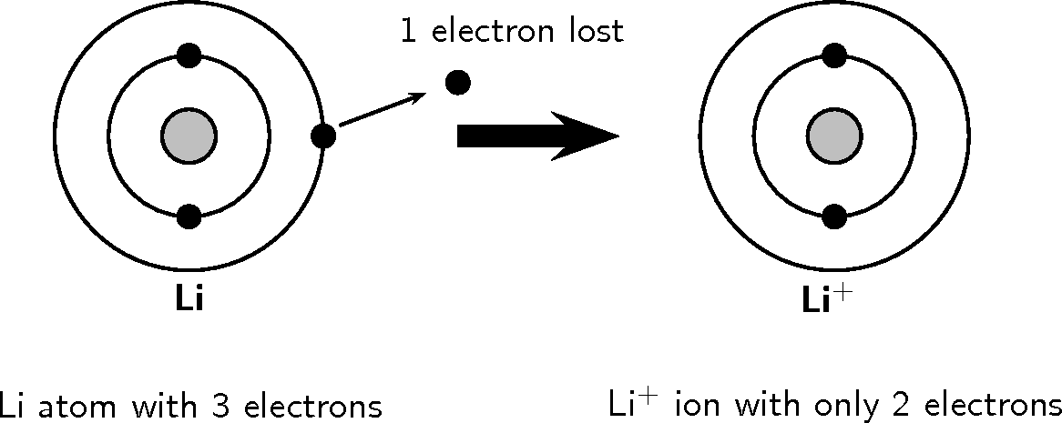 electron configuration diagrams of cations and anions