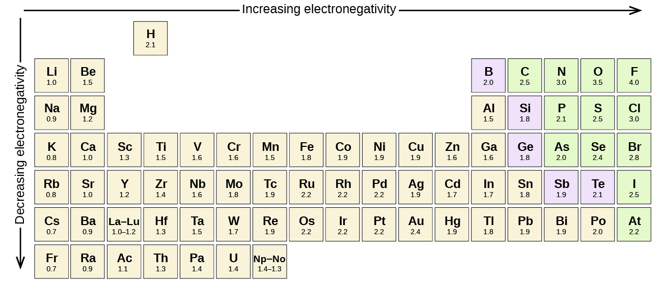 Electronegativity Chart Periodic Table Gallery - periodic table of