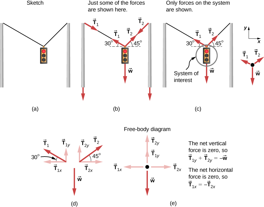 force diagram traffic light