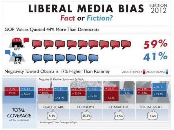 Quotes about Media bias (48 quotes)