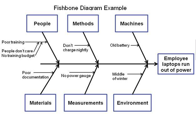 root cause analysis fishbone xv-gimnazija