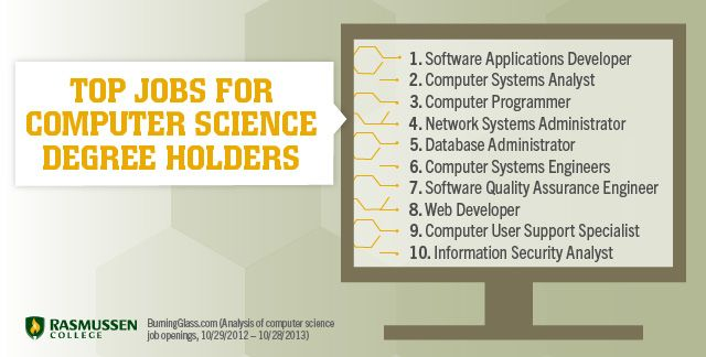 computer science major jobs - Josemulinohouse