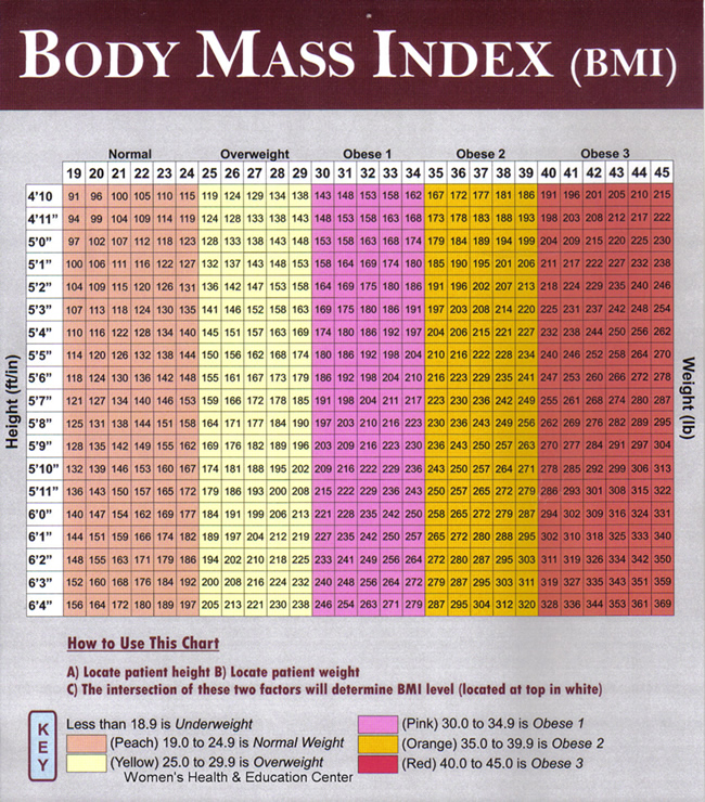 bmi index table