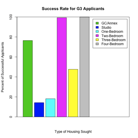 G3HousingApplications.png