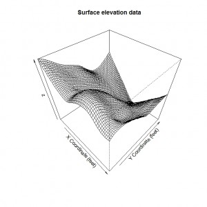 Base Graphics Surface Plot