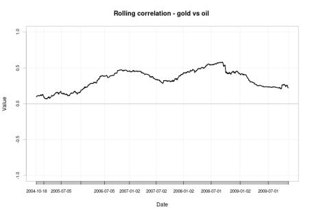 gold oil correlation