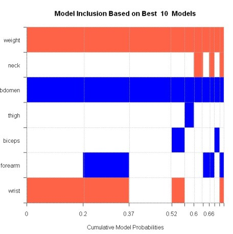 Graphical representation of best models by PMP