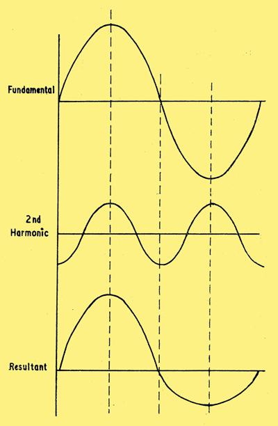 Understanding Audio Distortion