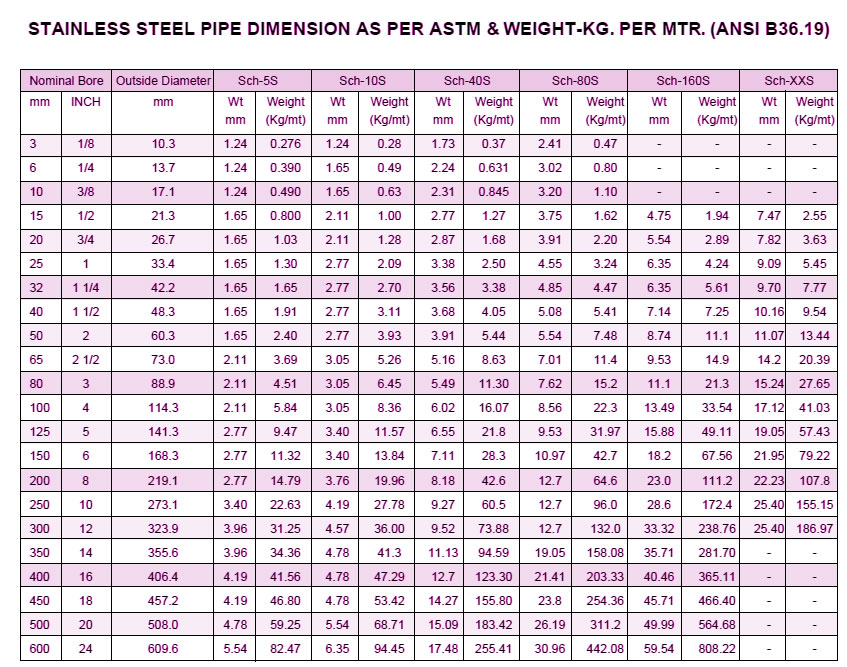Schedule 10 Stainless Steel Pipe Wall Thickness