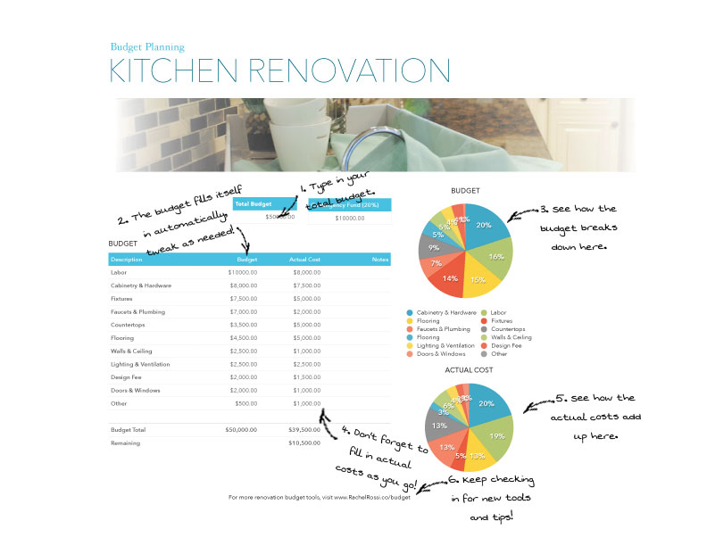 Preparing a Budget for Your Next Remodel Rachel Rossi - renovation checklist template