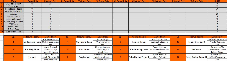 Klasyfikacja Generalna Druzynowa II GP