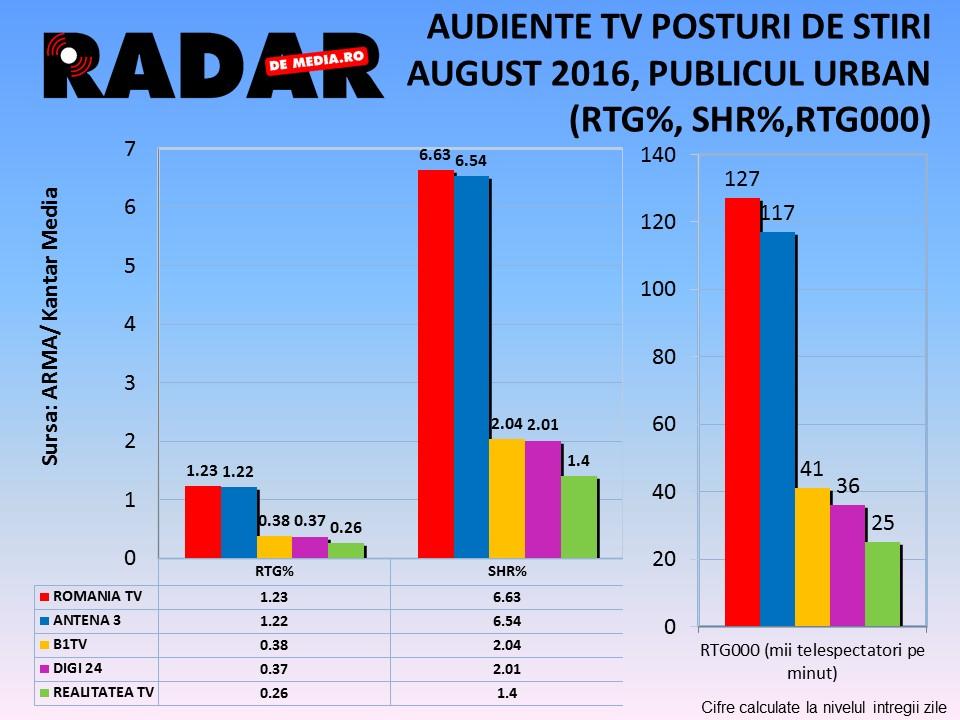 AUDIENTE TV RADAR DE MEDIA - POSTURI DE STIRI, AUGUST 2016 (1)