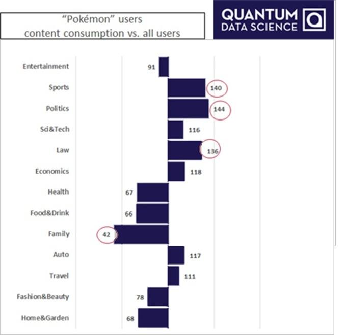 Pokemon GO_Audience Interests vs Market