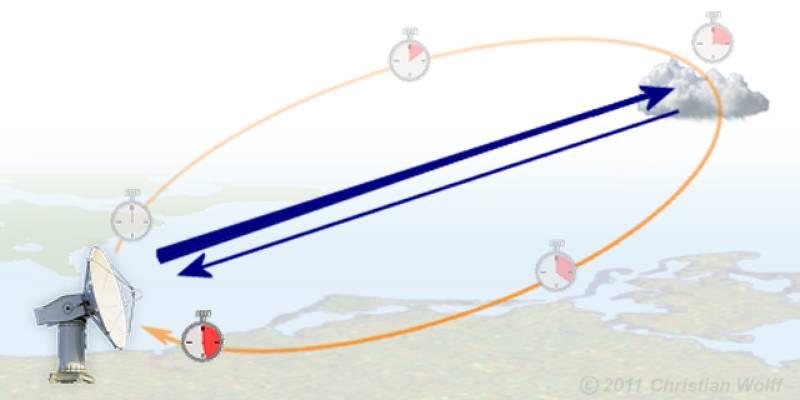 For Block Diagram Radar Basics Prinzip Eines Wetterradars